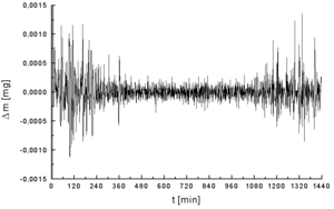 Noise of a TGA measurement (device in an inada...