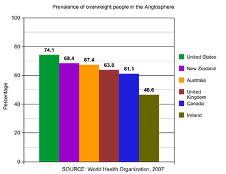Epidemiology of obesity - Image: Anglosphere 2007 overweight rate