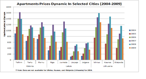 Baltic states housing bubble - Image: Apartments Prices Dynamic in Selected Cities, 2004 2009