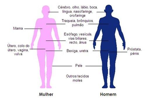 cancro da prostata sintomas