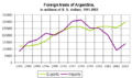 Argentina foreign trade 1991-2003.png