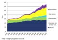 Biobränsleanvändning per sektor.png
