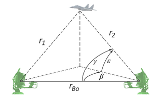Bistatic radar Radio wave detection and transmission system defined by its separation