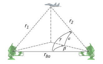 Bistatic radar - Bistatic radar block diagram