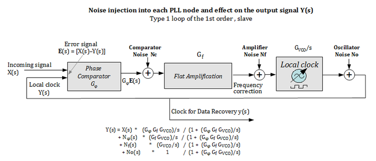 Block diagram and noise equations 1-1.png