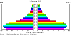 Demographics of Botswana - Population pyramid