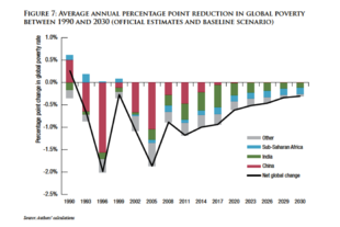 Brookings - 2030 extreme armoede Projections.png