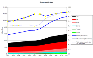Causes of the European debt crisis - Government debt of Eurozone, Germany and crisis countries compared to Eurozone GDP