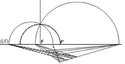 Le Cercle De Centre F Et De Rayon FFu0027 Définit Le Point De Vue,