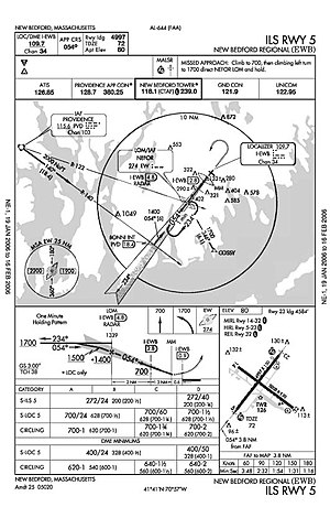 cartas jeppesen colombia