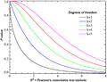 Chi-square distributionCDF-English.png