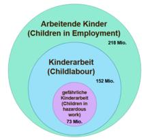 Gründe für kinderarbeit heute