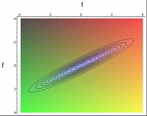 Wigner quasiprobability distribution - Figure 8: A contour plot of the Wigner–Ville distribution for a chirped pulse of light. The plot makes it obvious that the frequency is a linear function of time.
