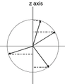 Classical projection of S onto z axis.PNG