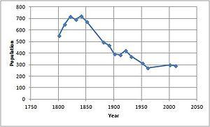 Cratfield - Image: Cratfield population line graph
