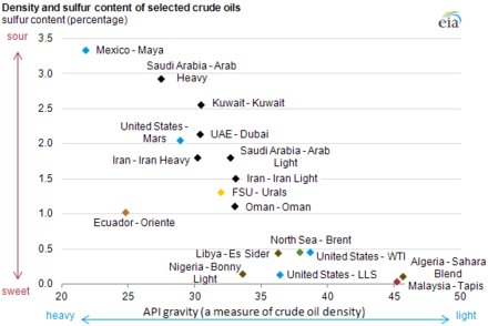 List of crude oil products - Wikiwand