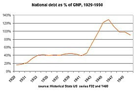 National debt from four years before Roosevelt took office to five years after the time that he died in office
