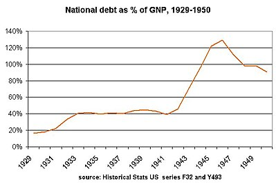 national debt and gross national product climbs from 20% to 40% under Hoover; levels off under FDR; soars during World War II. From Historical Statistics US (1976)