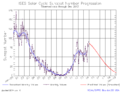 December 2013 solar cycle prediction.png
