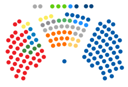 Distribution of seats in the Parliament for each political group