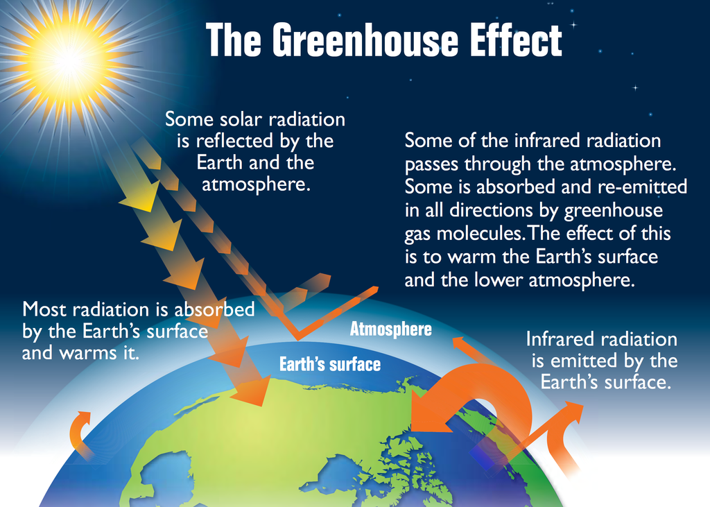 Image result for Do All Greenhouse Gases Have the Same Effect?