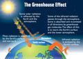 Earth's greenhouse effect (US EPA, 2012).png