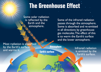 Earth's greenhouse effect (US EPA, 2012).png