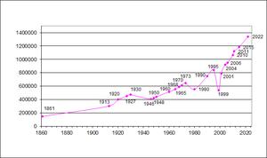Demographics of East Timor - East Timor's population (1861-2011).