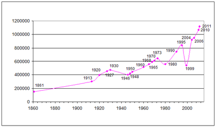 East Timor demographic change between 1861 and 2010. East Timor demographic change.png