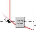 F-theta System.pdf