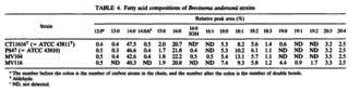 Brevinema andersonii - Image: Fatty acid analysis