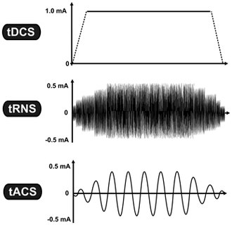 Neurostimulation - Transcranial electrical stimulation techniques. While tDCS uses constant current intensity, tRNS and tACS use oscillating current. The vertical axis represents the current intensity in milliamp (mA), while the horizontal axis illustrates the time-course.