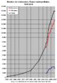 France métro nombre de centenaires 1950-2010.png