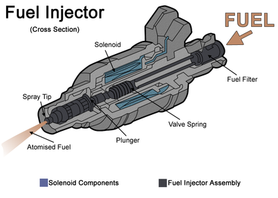 402px-Fuelinjector.png
