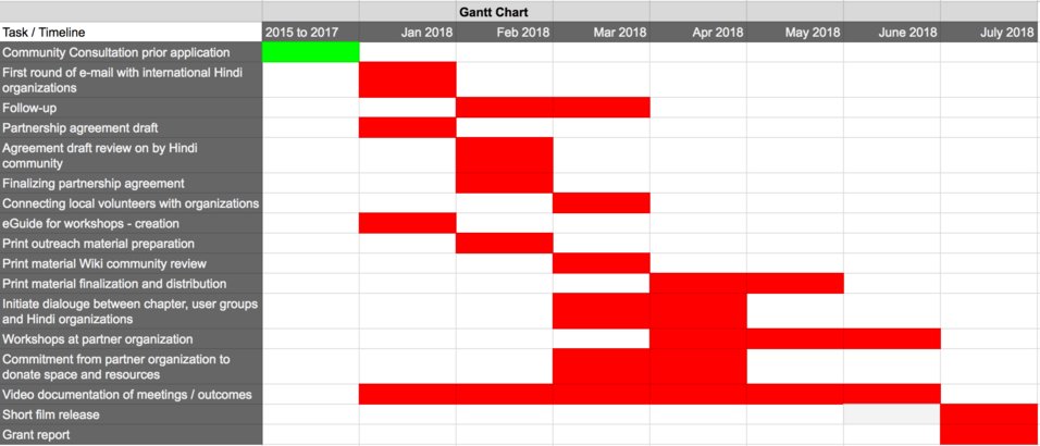 Gantt Chart for execution