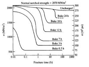 Hydrogen embrittlement - Image: Hydrogen Belittlement