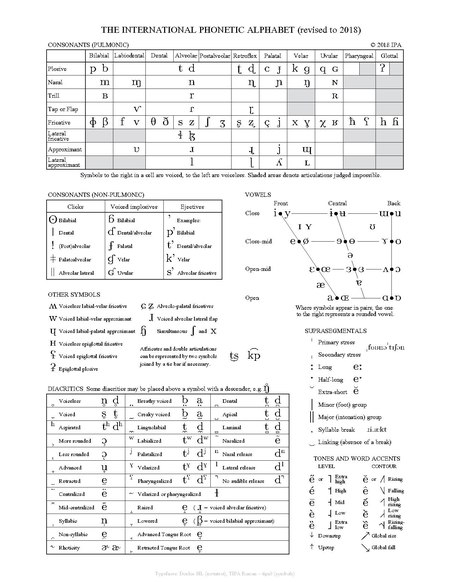 International Phonetic Alphabet Chart Handwiki