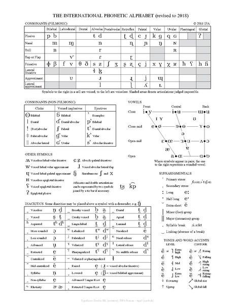 File ipa chart wikimedia commons - International phonetic alphabet table ...