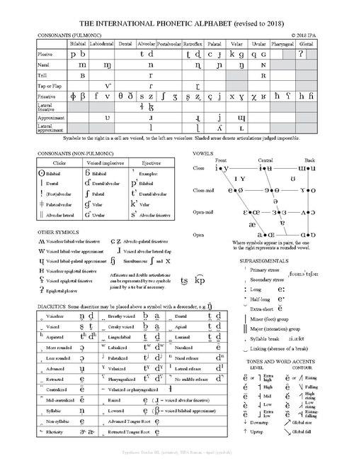 alfabetet dating b