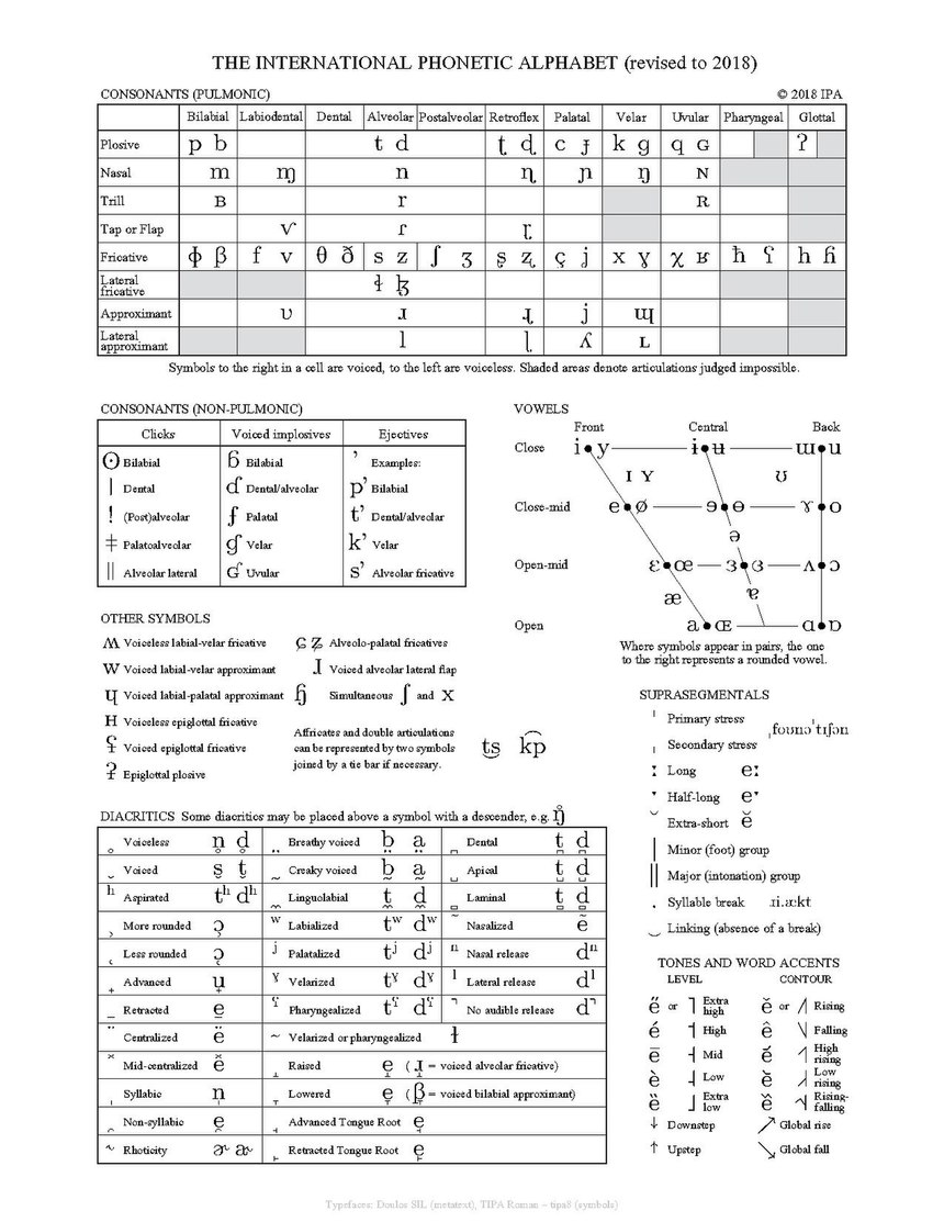 International Phonetic Alphabet Wikiwand