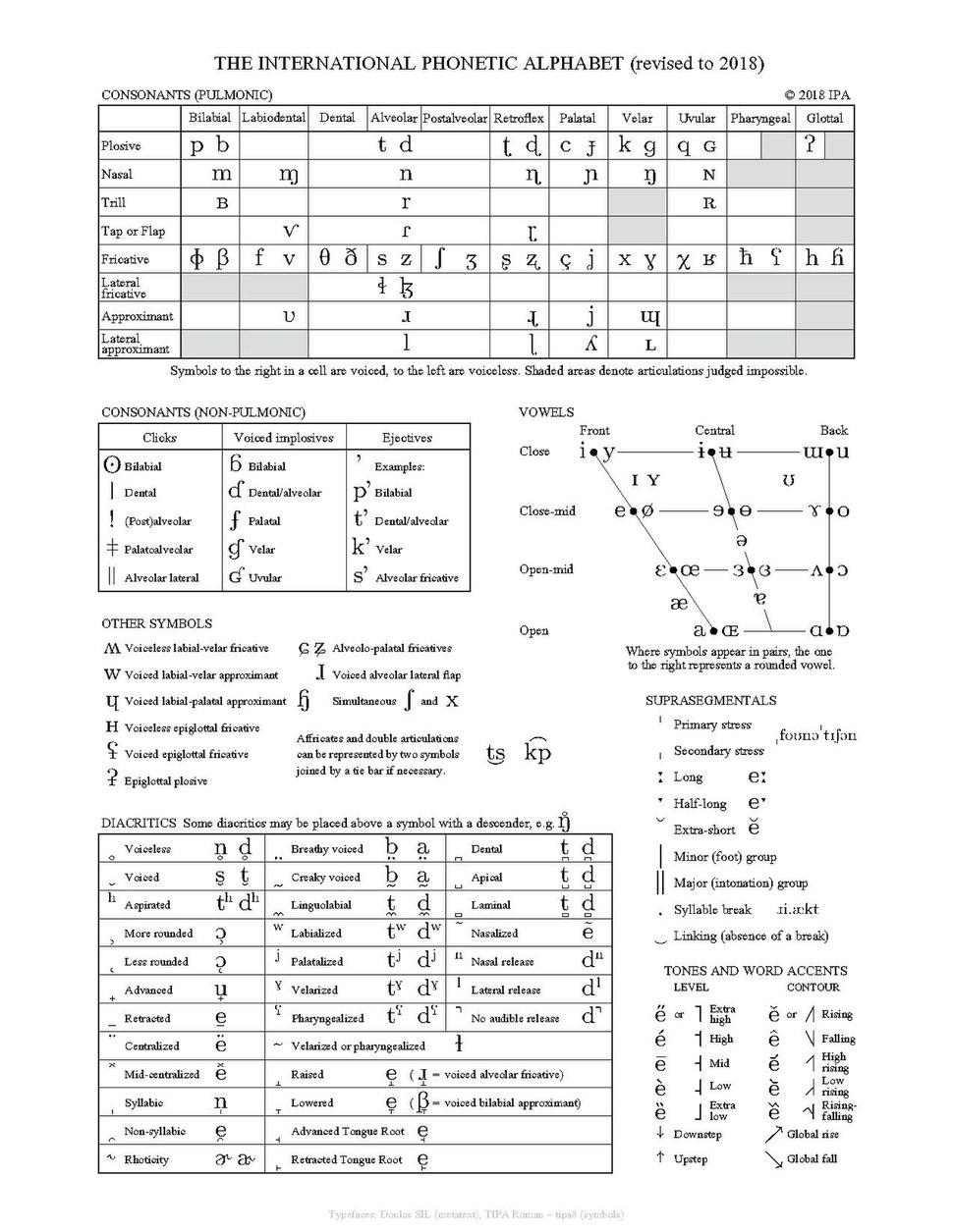 IPA chart 2018.pdf