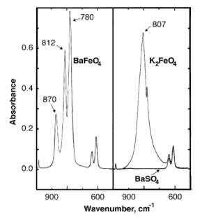 Barium ferrate - Image: IR Spectrum of Ba Fe O4