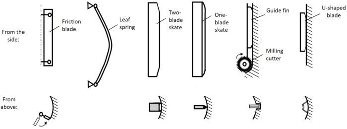 Ice drilling anti-torque devices.png