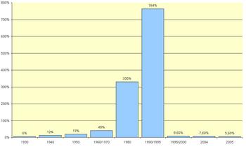 Gr�fico infla��o no brasil entre 1930 e 2005