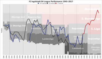 ESV Ingolstadt - Historical chart of Ingolstadt league performance after WWII