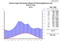 Klimadiagramm-metrisch-deutsch-EmmendingenMundingen-Deutschland-1961-1990.png