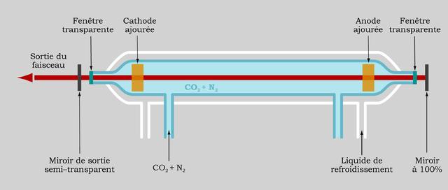 principe de fonctionnement du laser CO2 dioxyde de carbone
