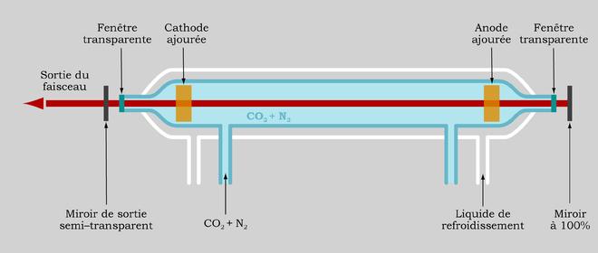 Laser Au Dioxyde De Carbone  U2014 Wikip U00e9dia