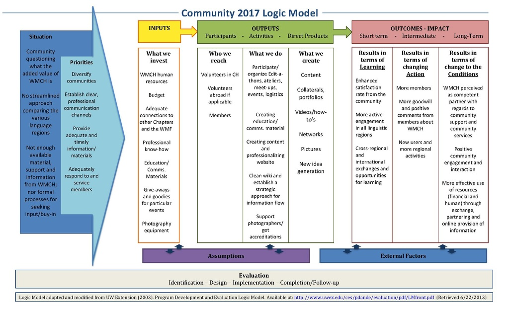 File Logic Model Community Wmch Pdf Wikimedia Commons