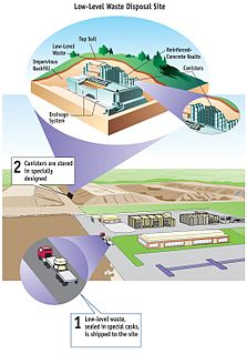 nuclear waste that does not fit into definitions for intermediate-level and high-level waste